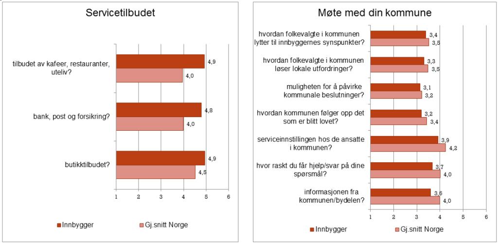 Illustrasjon av resultater for møte med kommunen og servicetilbudet