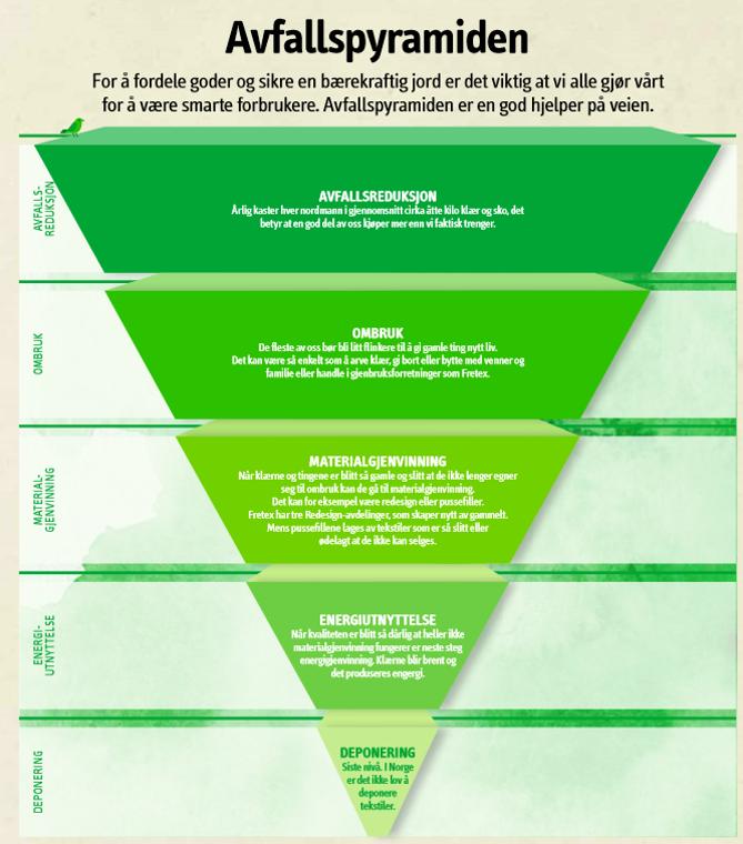 Med utgangspunkt i veikartet til den sirkulære økonomien er vi fremover avhengige av å samarbeide om å få størst mulig trøkk øverst i avfallspyramiden (ressurspyramiden).