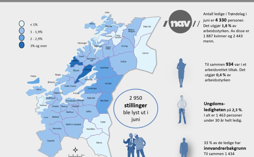 Fortsatt lav ledighet i Trøndelag