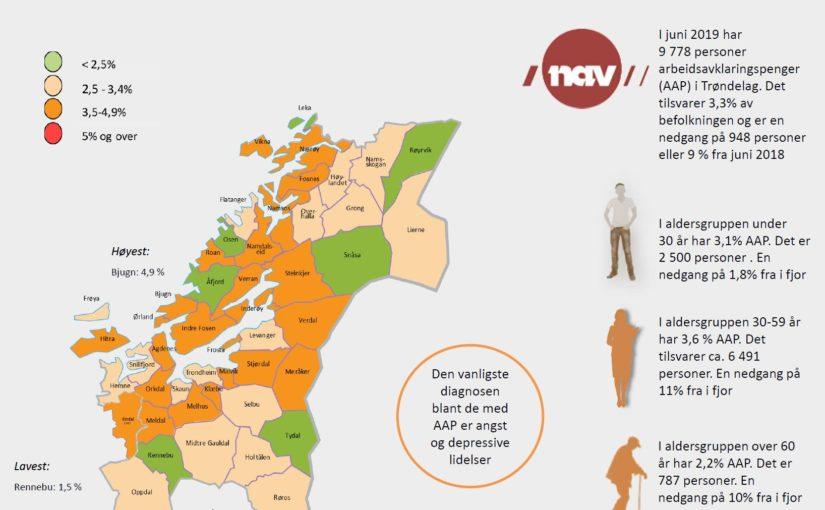 Færre får arbeidsavklaringspenger i Trøndelag