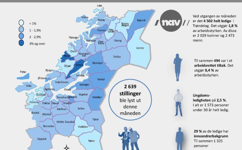 Stabilt ledighetsnivå i Trøndelag