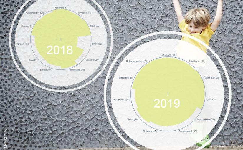 Kulturindeksen 2020: Røros på topp også etter regionreformen